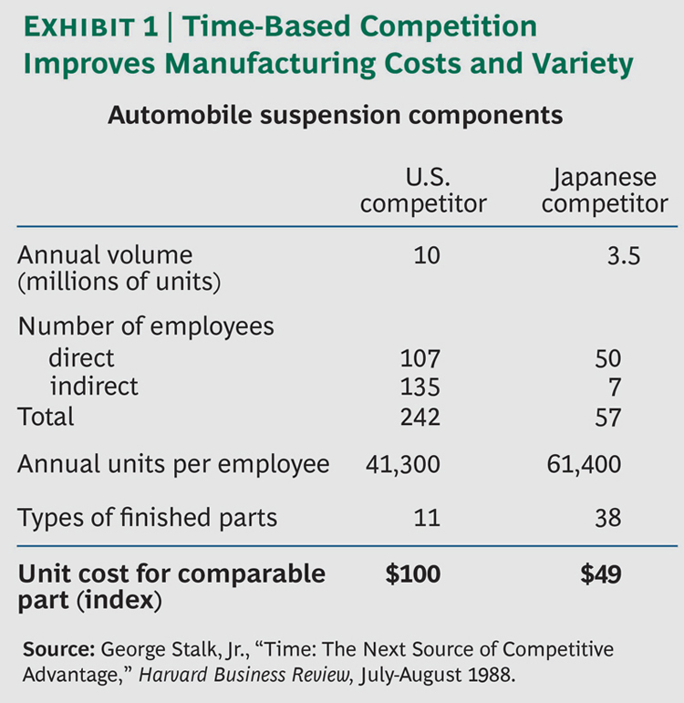 481-Time-Based-Competition-ex1_large.jpg