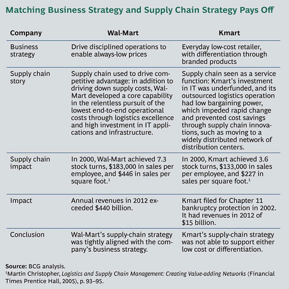 Adaptive Supply Chain Sidebar Exhibit 580x580px