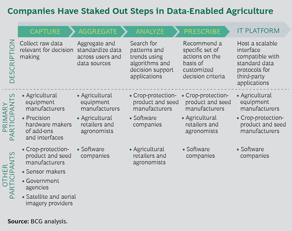 Companies Have Staked Out Steps in Data-Enabled Agriculture