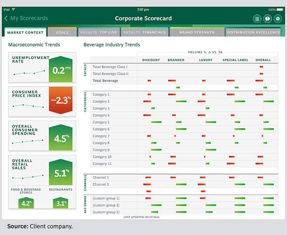 Corporate Scorecard - Art of Performance Management