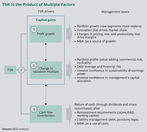 TSR Is the Product of Multiple Factors - Automotive Value Creators Report 2014: A Comeback in the Making
