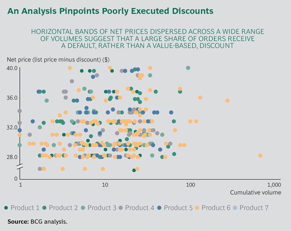 An Analysis Pinpoints Poorly Executed Discounts