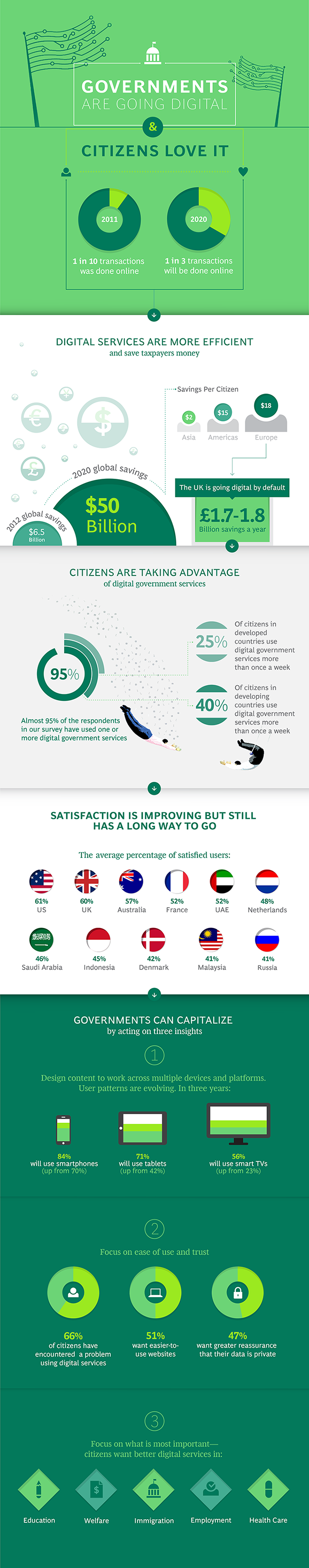 BCG_eGov_Infographic_670width.png