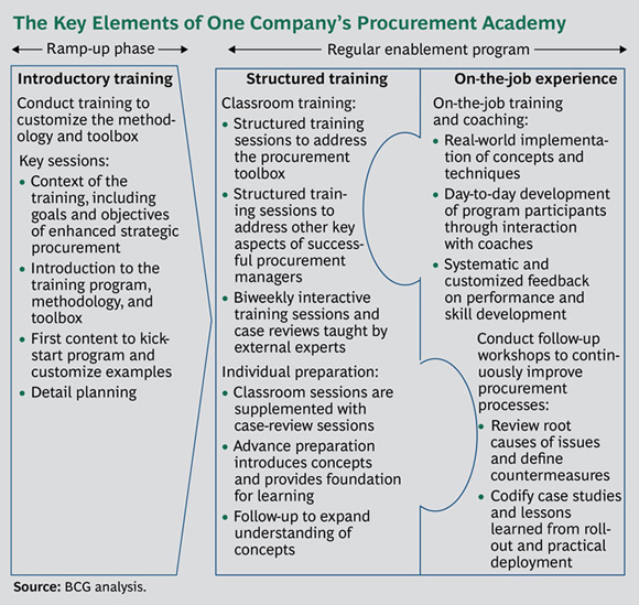 The Key Elements of One Company's Procurement Academy