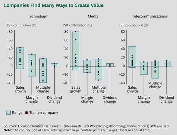 Companies Find Many Ways to Create Value