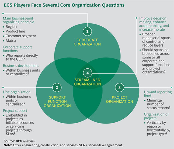ECS Players Face Several Core Organization Questions - Engineered Products & Infrastructure - ECS Value Creators Report 2015: Opportunities Amid Uncertainty