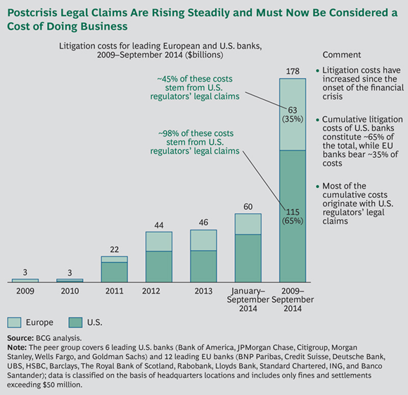 Postcrisis Legal Claims Are Rising Steadily and Must Now Be Considered a Cost of Doing Business - Building the Transparent Bank: Global Risk 2014-2015