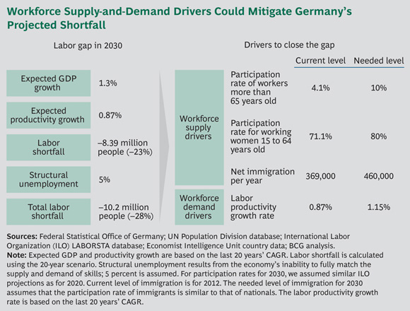 Workforce Supply-and-Demand Drivers Could Mitigate Germany's Projected Shortfall - Global Workforce Crisis: The $10 Trillion at Risk