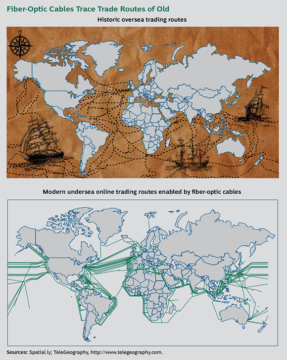 Fiber-Optic Cables Trace Trade Routes of Old - Greasing the Wheels of the Internet Economy: The Connected World