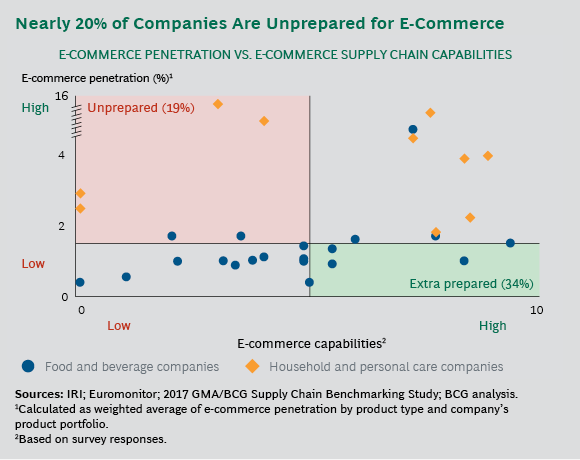 How cpg supply chains are preparing for seismic change for Consumer product design companies