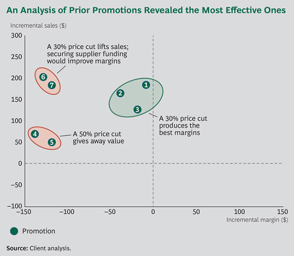 An Analysis of Prior Promotions Revealed the Most Effective Ones