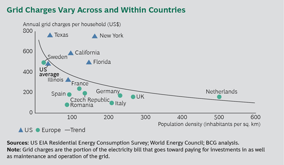 Grid Charges Vary Across and Within Countries