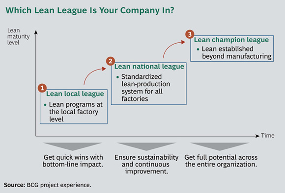 Which Lean League Is Your Company In? - Integrating Suppliers: Moving Impact from Lean Programs to the Next Level