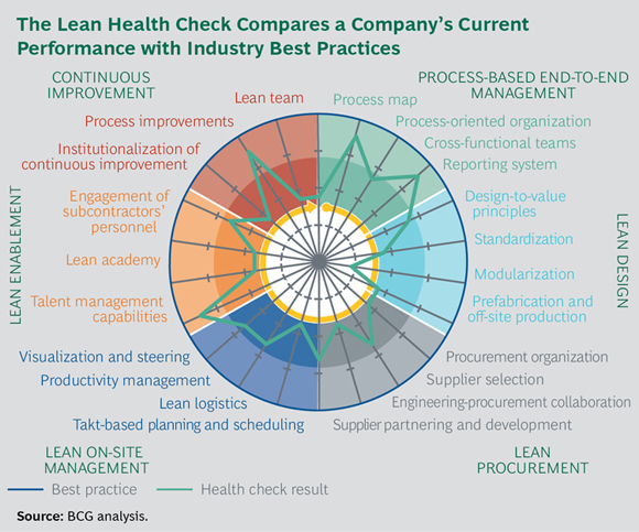 The Lean Health Check Compares a Company's Current Performance with Industry Best Practices