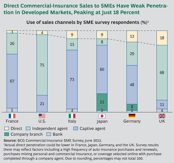 Direct Commercial-Insurance Sales to SMEs Have Weak Penetration in Developed Markets, Peaking at Just 18 Percent - Mining the Untapped Gold in SME Commercial Insurance