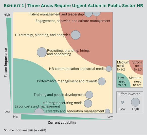 Three Areas Require Urgent Action in Public-Sector HR
