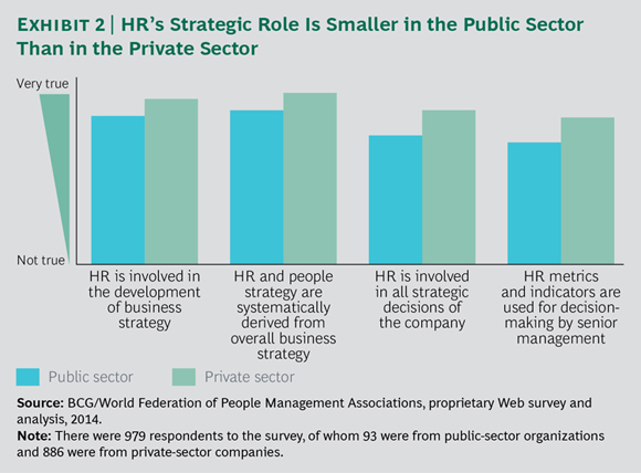 HR's Strategic Role Is Smaller in the Public Sector Than in the Private Sector