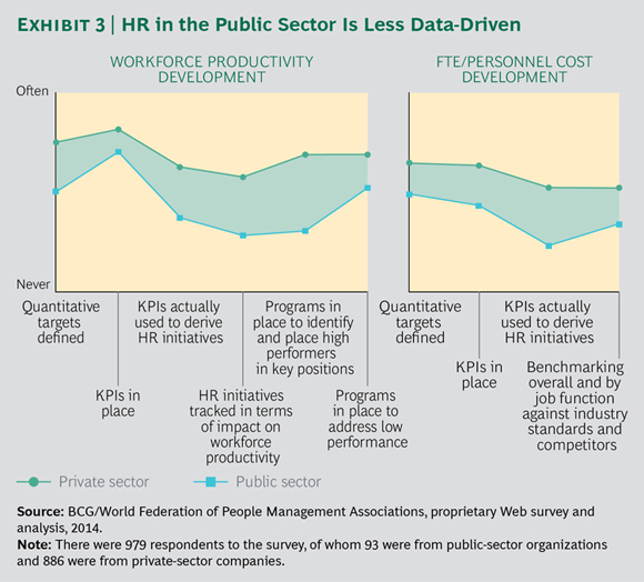 HR in the Public Sector Is Less Data-Driven