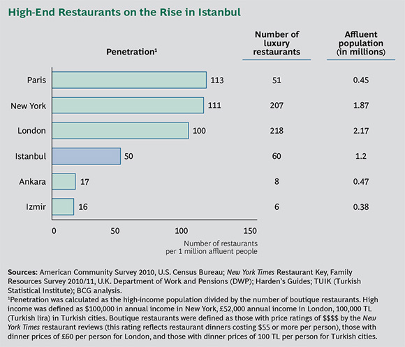 High-End Restaurants on the Rise in Istanbul - Shock of the New Chic: Dealing with New Complexity in the Business of Luxury