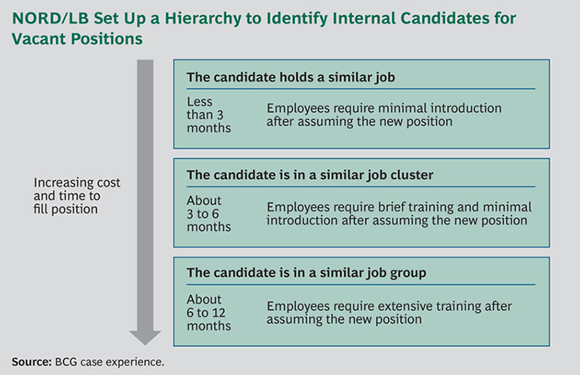 NORD/LB Set Up a Hierarchy to Identify Internal Candidates for Vacant Positions - Implementing HR Excellence