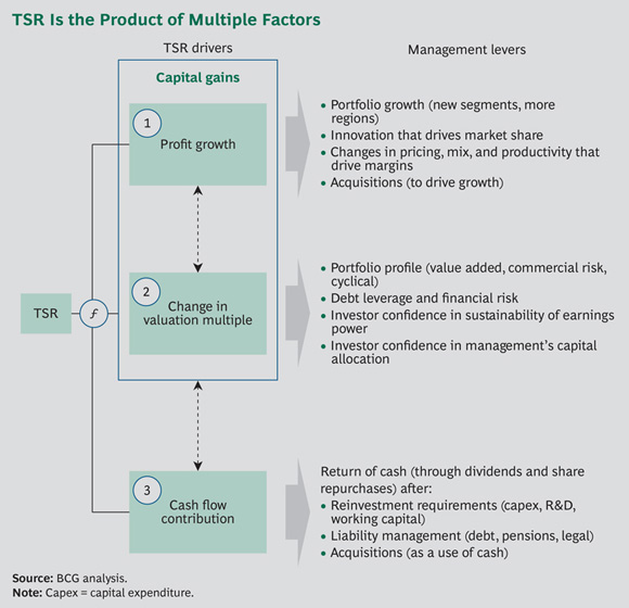TSR Is the Product of Multiple Factors - Value Creation in Mining 2013: The Productivity Imperative