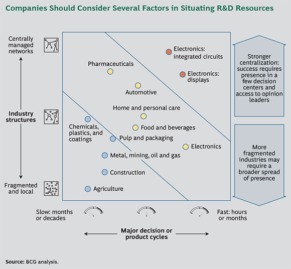 Companies Should Consider Several Factors in Situating R&D Resources - How 20 Years Have Transformed the Chemical Industry: The 2013 Chemical Industry Value Creators Report