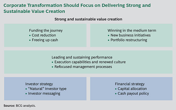 Corporate Transformation Should Focus on Delivering Strong and Sustainable Value Creation - Value Creation and Transformation