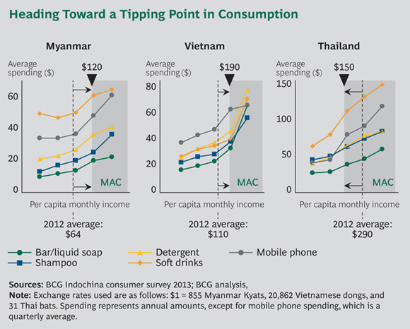 Heading Toward a Tipping Point in Consumption - Vietnam and Myanmar: Southeast Asia's New Growth Frontiers