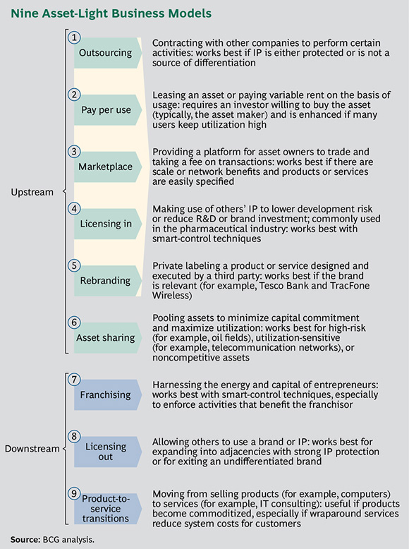 "Nine Asset-Light Business Models - When ""Asset Light"" Is Right"