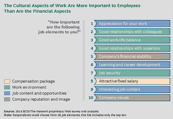 The Cultural Aspects of Work Are More Important to Employees Than Are the Financial Aspects - Creating People Advantage 2014: How to Set Up Great HR Functions
