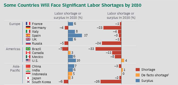 Some Countries Will Face Significant Labor Shortages by 2030 - Creating People Advantage 2014: How to Set Up Great HR Functions