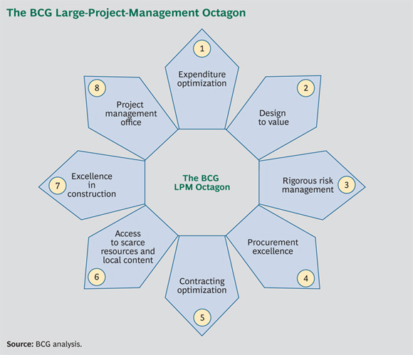 The BCG Large-Project-Management Octagon