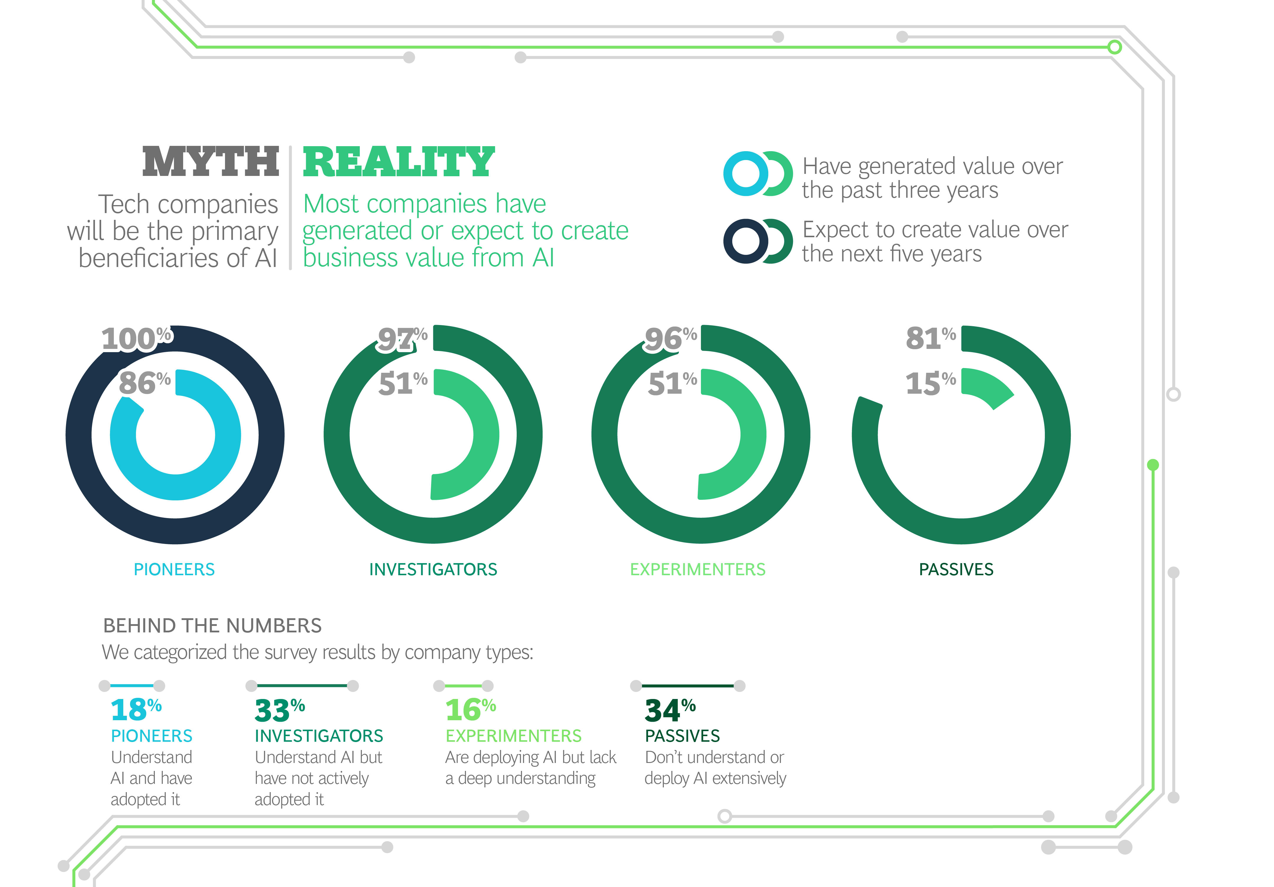 Myth vs. Reality in Artificial Intelligence - Infographic