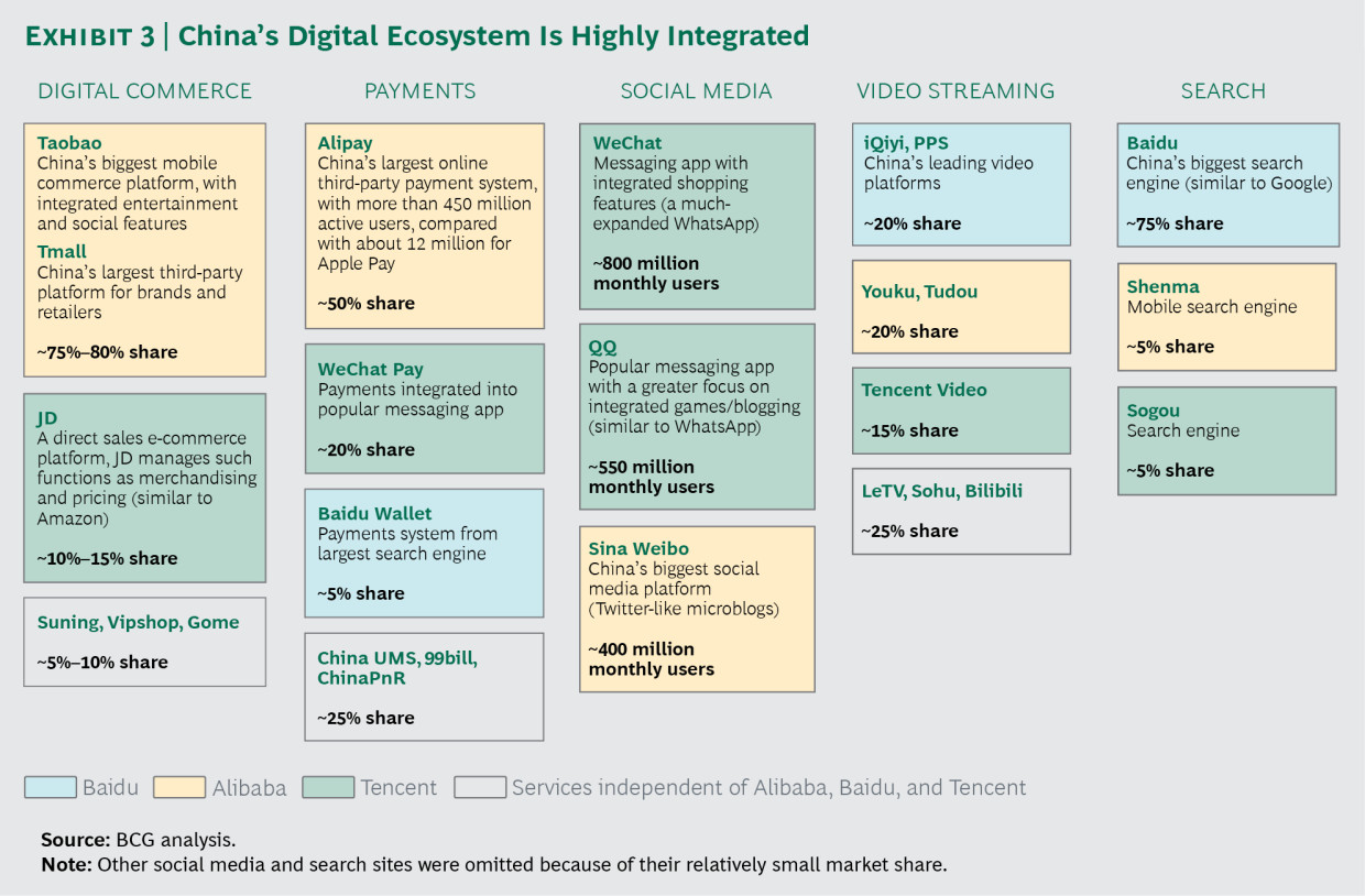 China's Digital Ecosystem