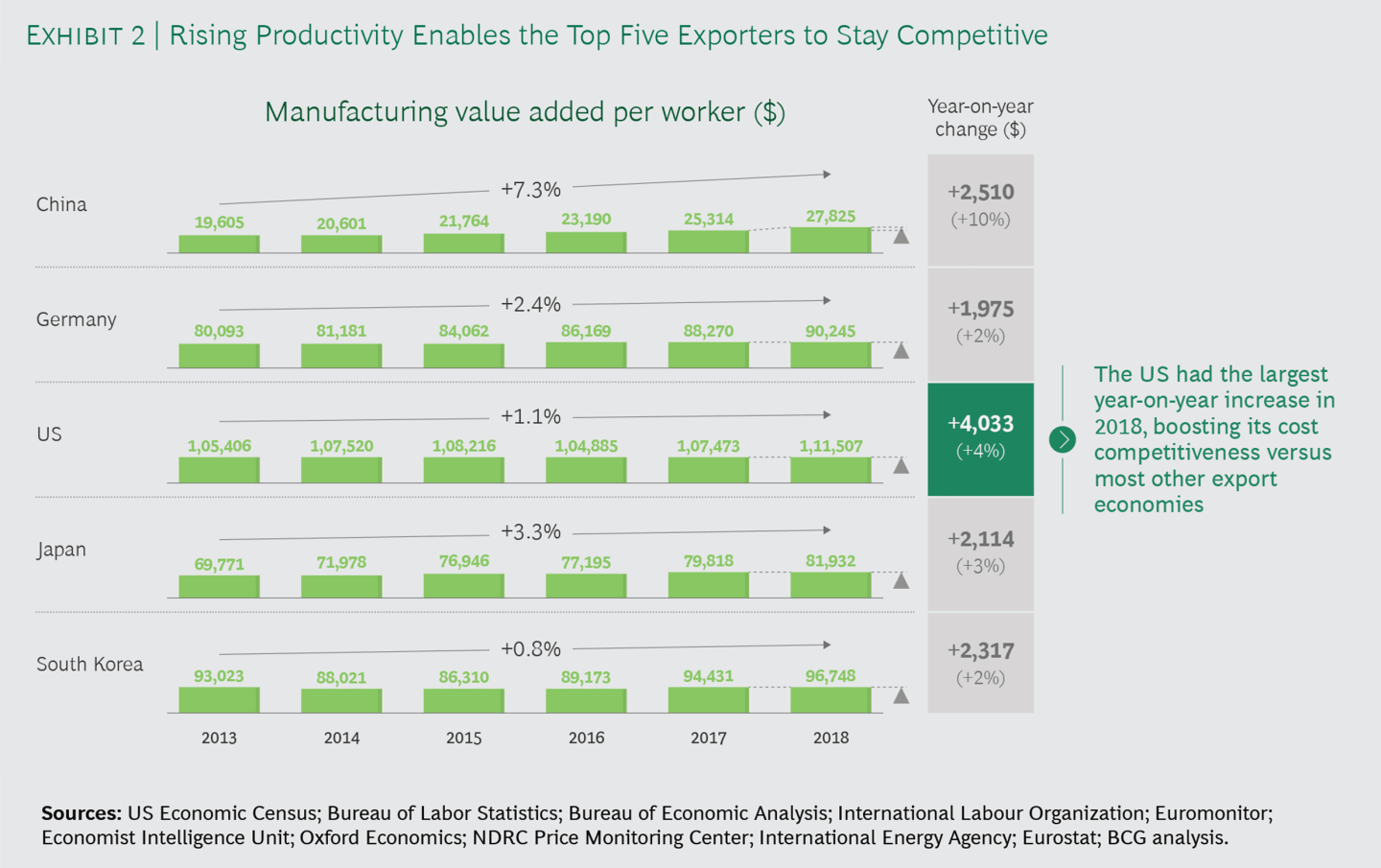 Rising Productivity Enables the Top Five Exporters to Stay Competitive