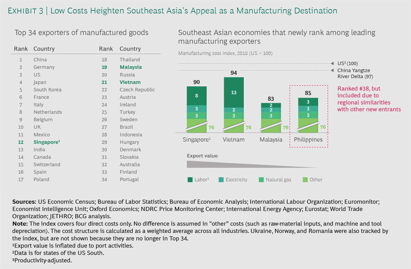 Low Costs Heighten South East Asia's Appeal as a Manufacturing Destination
