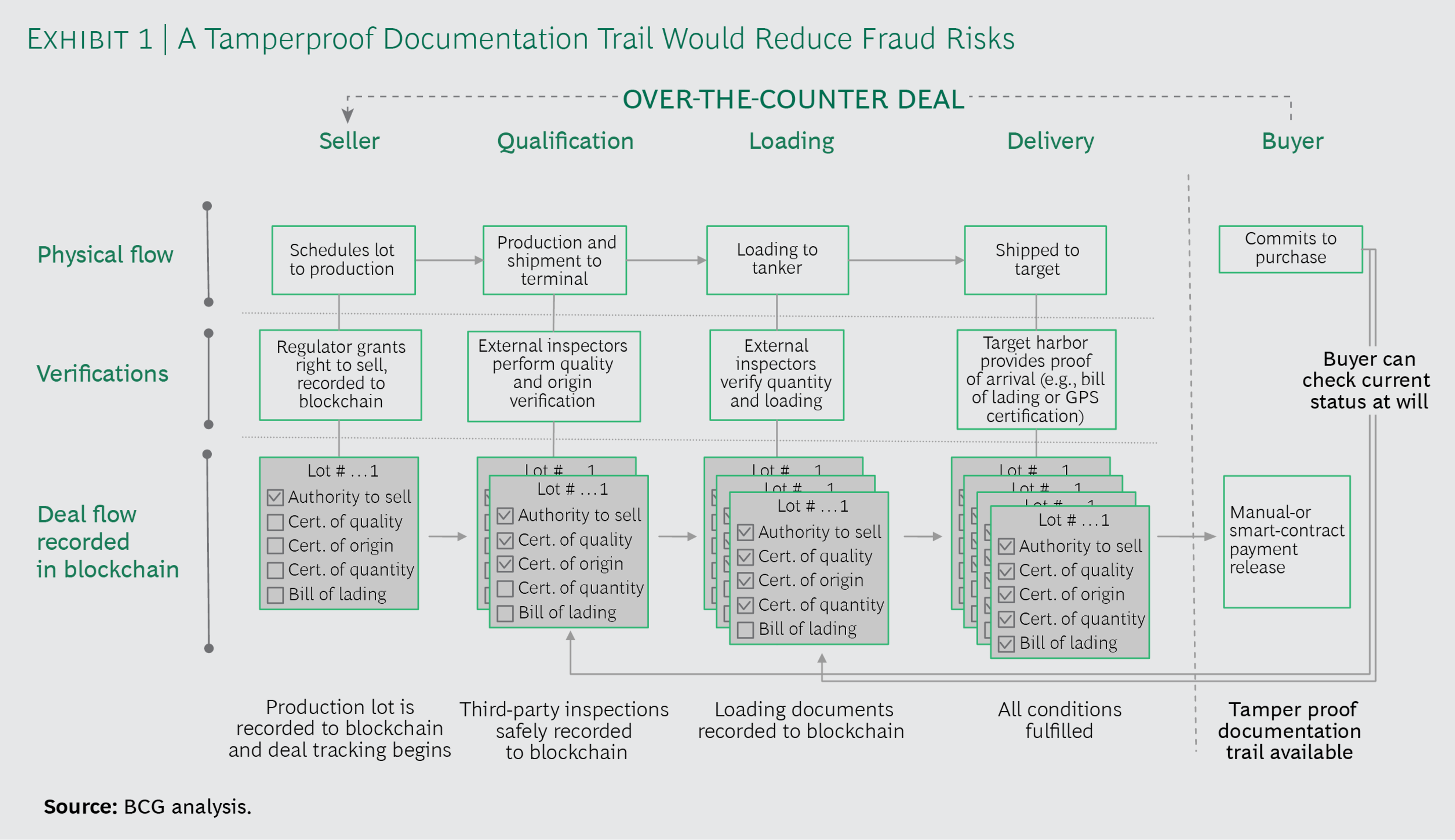 A Tamperproof Documentation Trail Would Reduce Fraud Risks