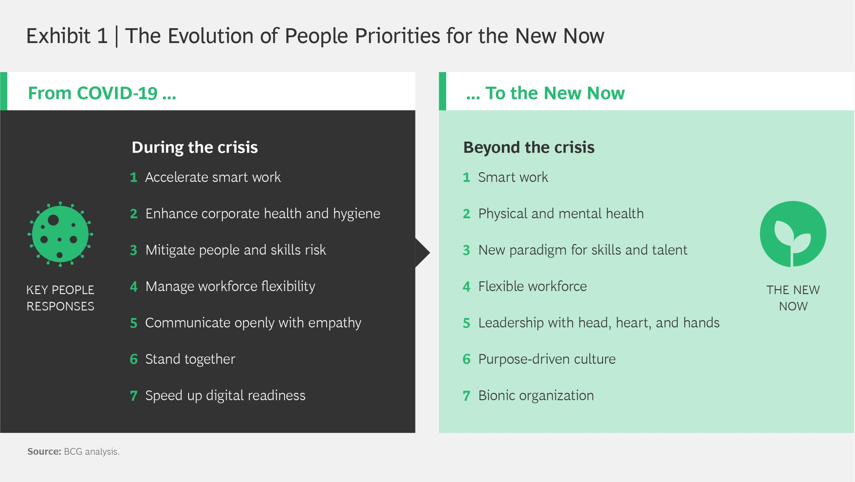 https://boston-consulting-group-res.cloudinary.com/image/fetch/w_2880,q_auto,f_auto/http://image-src.bcg.com/Images/People_Priorities_New_Normal_200428-01_tcm-245203.png