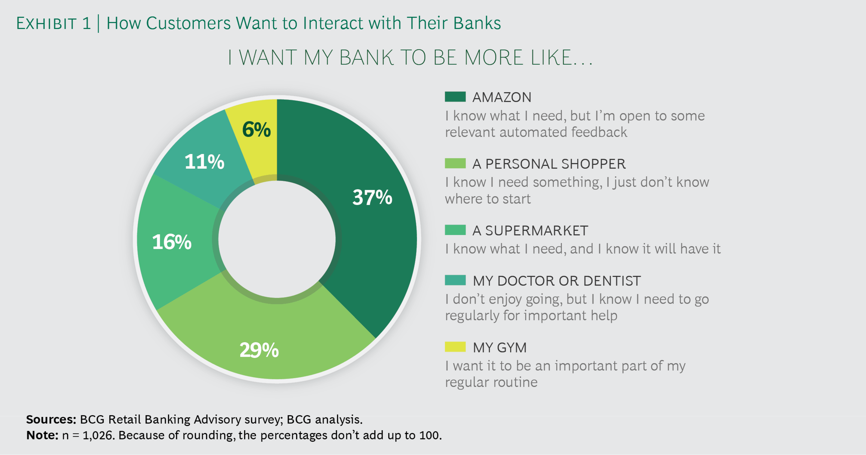 How Customers Want to Interact with Their Banks